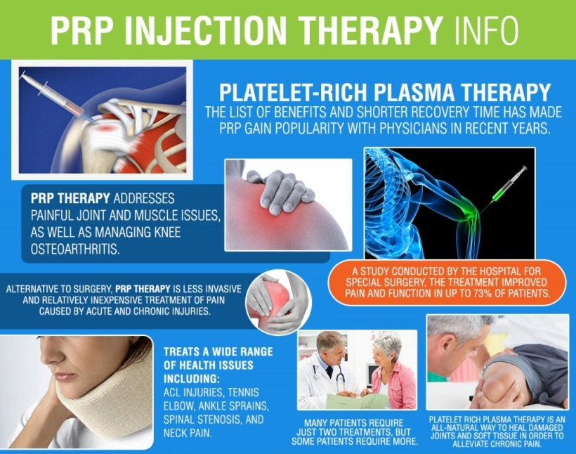 prpinjectiontherapy_infographic-1024x867.jpg